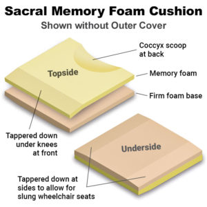 Sacral Cushion shown without cover